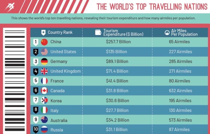 Get Going travel infographic