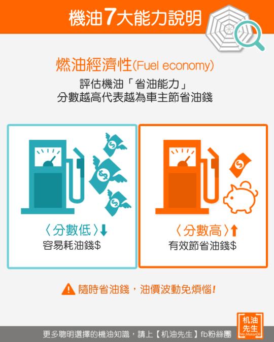 機油7大效能-燃油經濟性