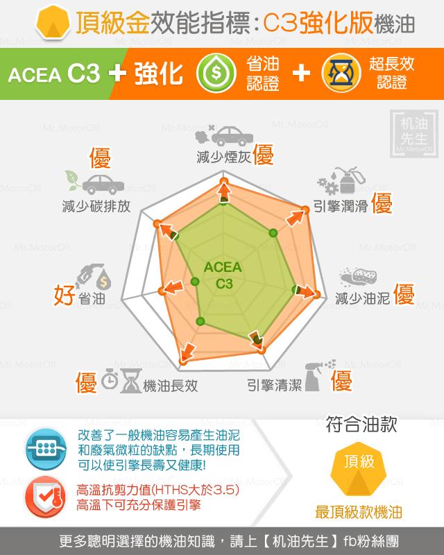 A2-C3強化版機油-頂級金