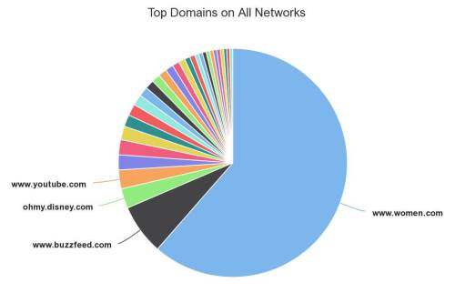 small resolution of interactive content examples top domains quiz