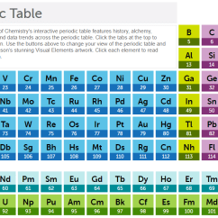 Diagram Of Modern Periodic Table Software To Draw Data Flow Trouble In The Feature Education Chemistry