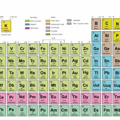 Diagram Of Modern Periodic Table What Is A Flow Chart Trouble In The Feature Education