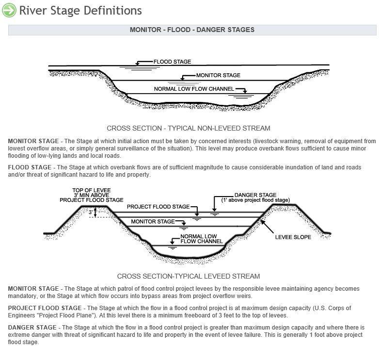 levee cross section diagram conduit wiring flood warning update no immediate threat to city of tracy nextdoor