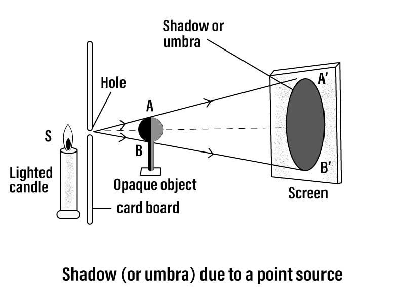 Q27 Draw a ray diagram to show the formation of the shadow