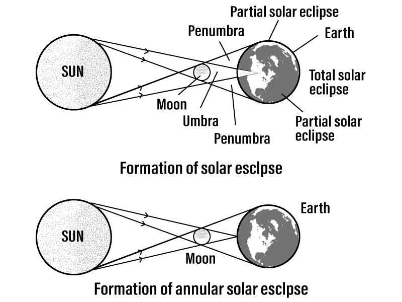 Q39 Draw a diagram to show the formation of the solar