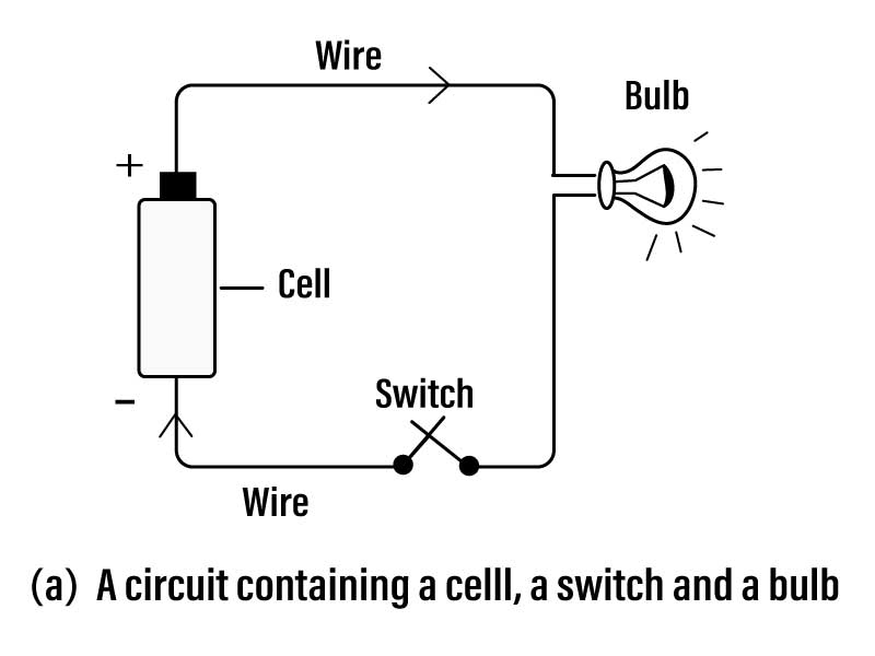 Q34 Draw a circuit diagram for a bulb connected to a cell