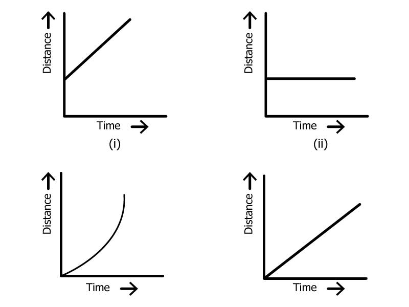 Q13 Which of the following distancetime graphs shows a