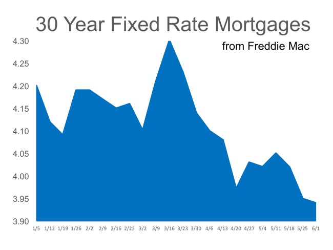 Mortgage Interest Rates Reverse Course in 2017 | Simplifying The Market