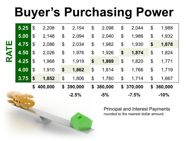 The High Impact of Low Interest Rates on Your Purchasing Power | Simplifying The Market