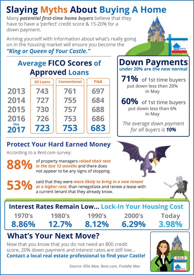 Home Buying Myths Slayed [INFOGRAPHIC] | Simplifying the Market