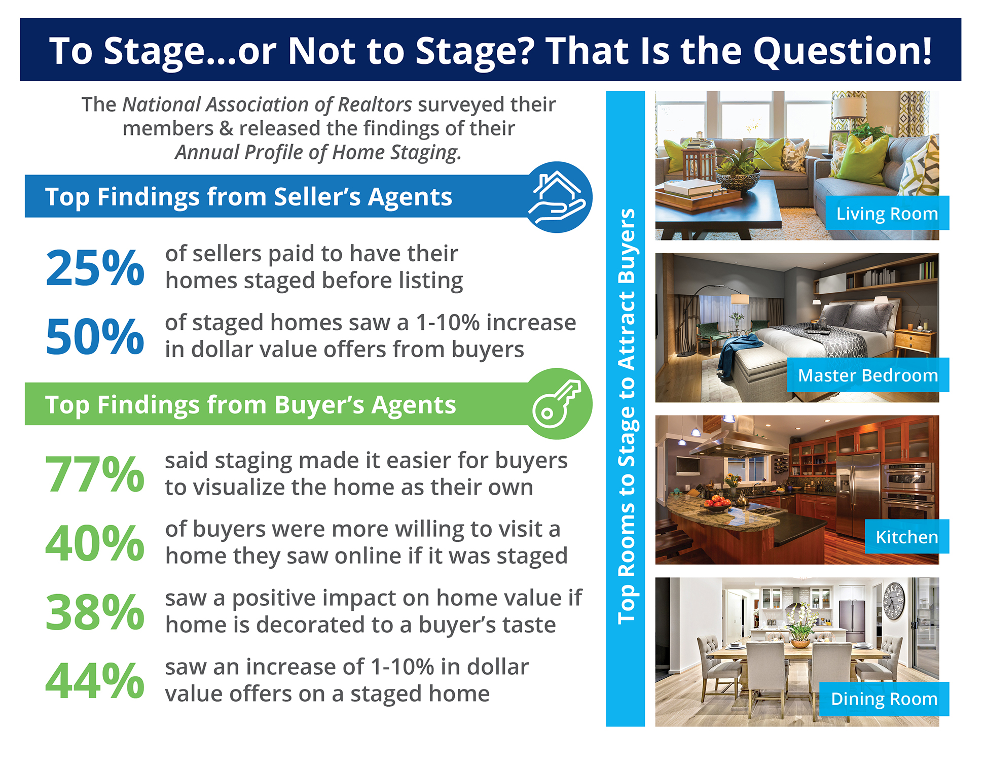 To Stage...or Not to Stage? That Is the Question! [INFOGRAPHIC] | Simplifying The Market