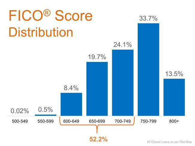 Don't Disqualify Yourself… 52% of Approved Loans Have A FICO® Score Under 750 | Simplifying The Market