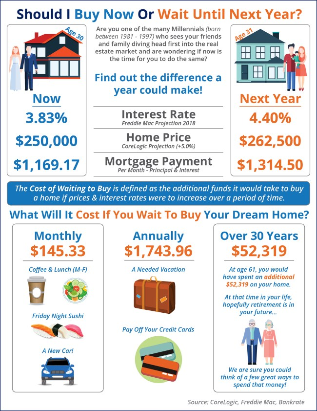 Should I Buy a Home Now? Or Wait Until Next Year? [INFOGRAPHIC]  Simplifying The Market