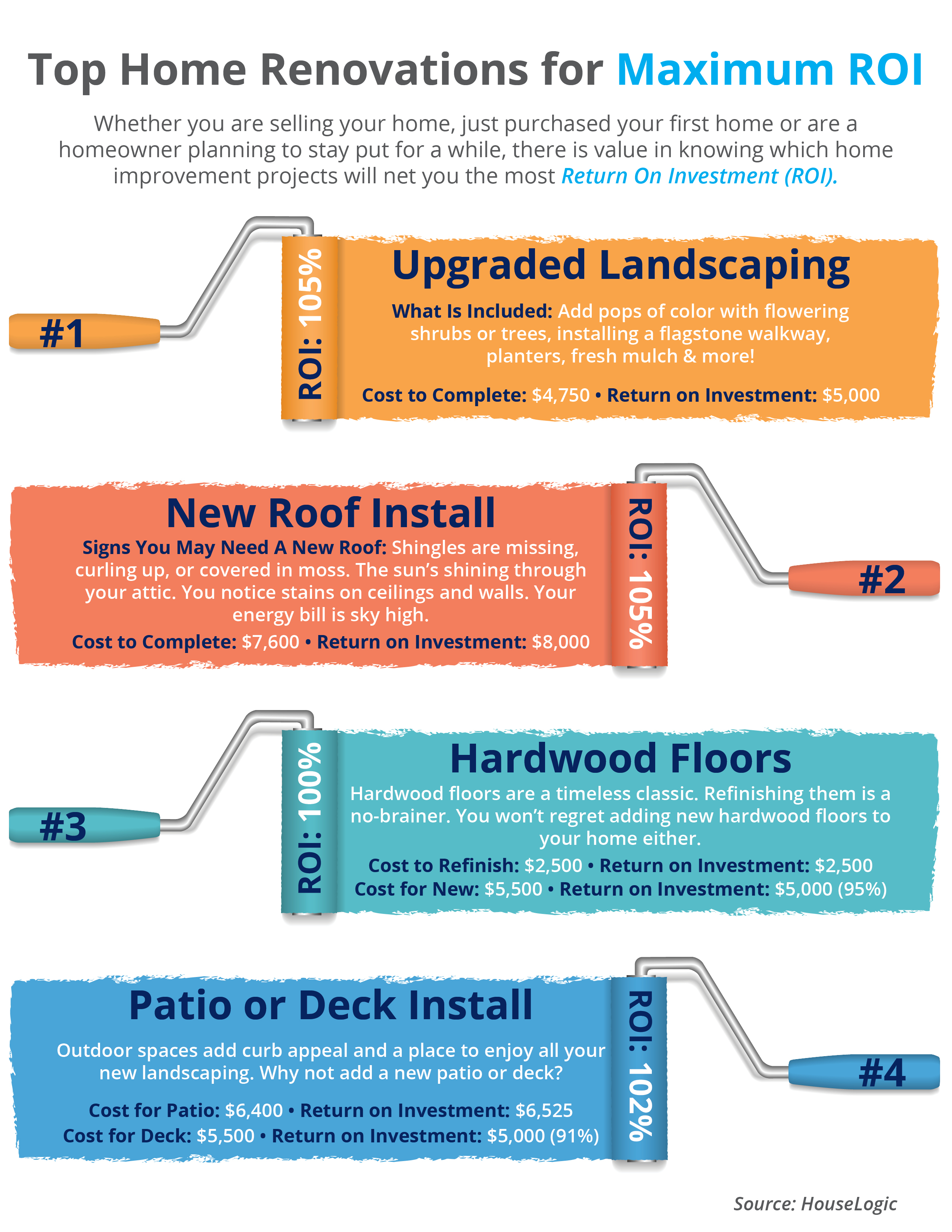 Top 4 Home Renovations for Maximum ROI [INFOGRAPHIC]   Simplifying The Market