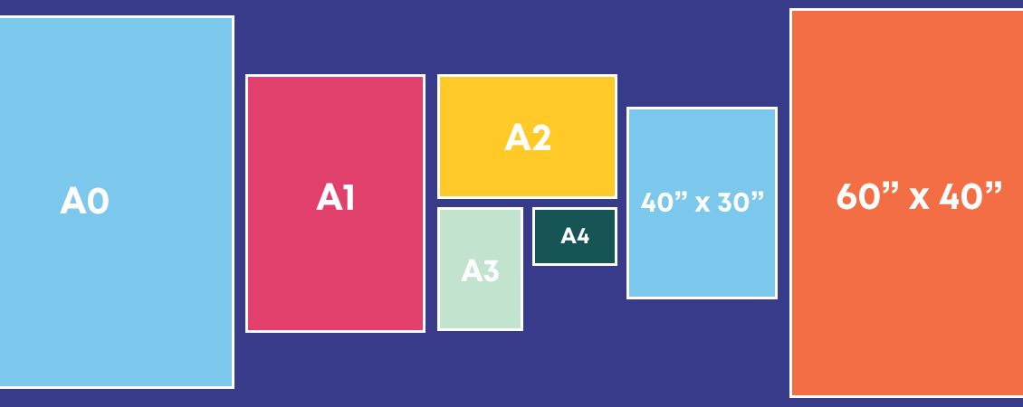 poster sizes and stocks a guide