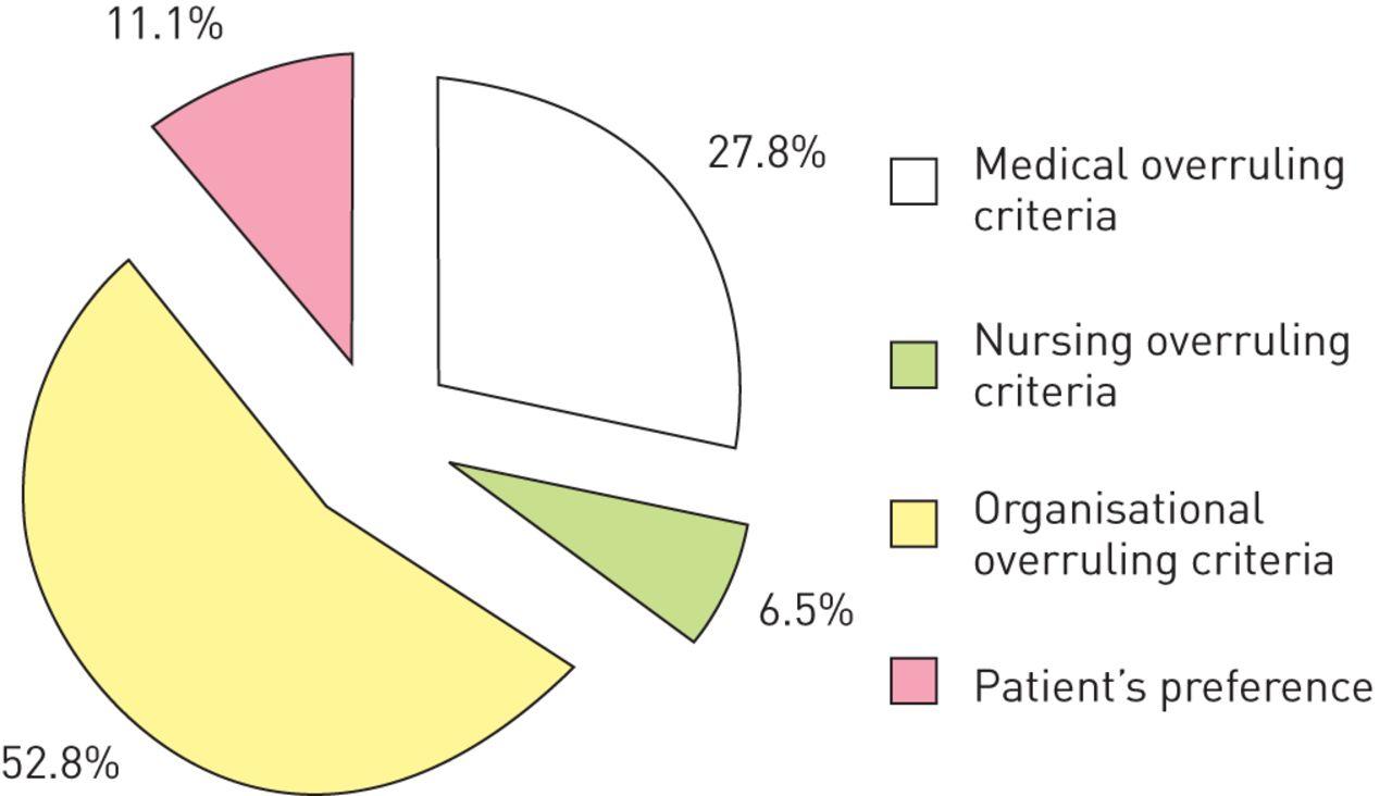 hight resolution of viral pneumonia diagram