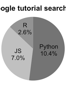 Pie chart showing google search frequency of popular programming languages also in defense the   reilly media rh oreilly