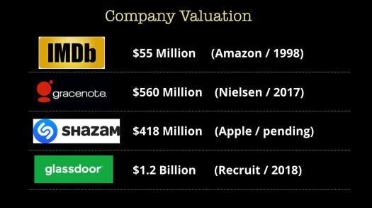 company valuation