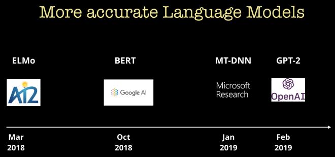 progress in natural language models