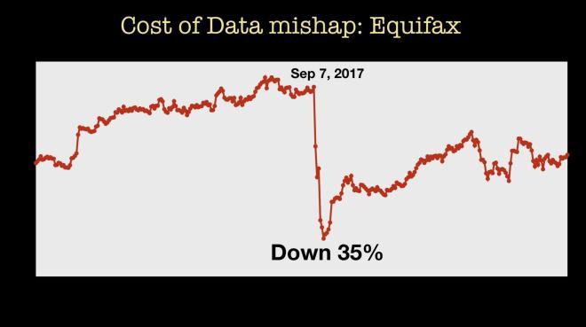 data mishap cost