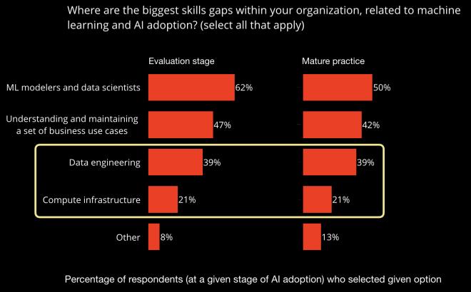 Skills gap in AI