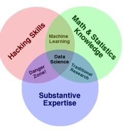 data science venn diagram [ 1400 x 961 Pixel ]