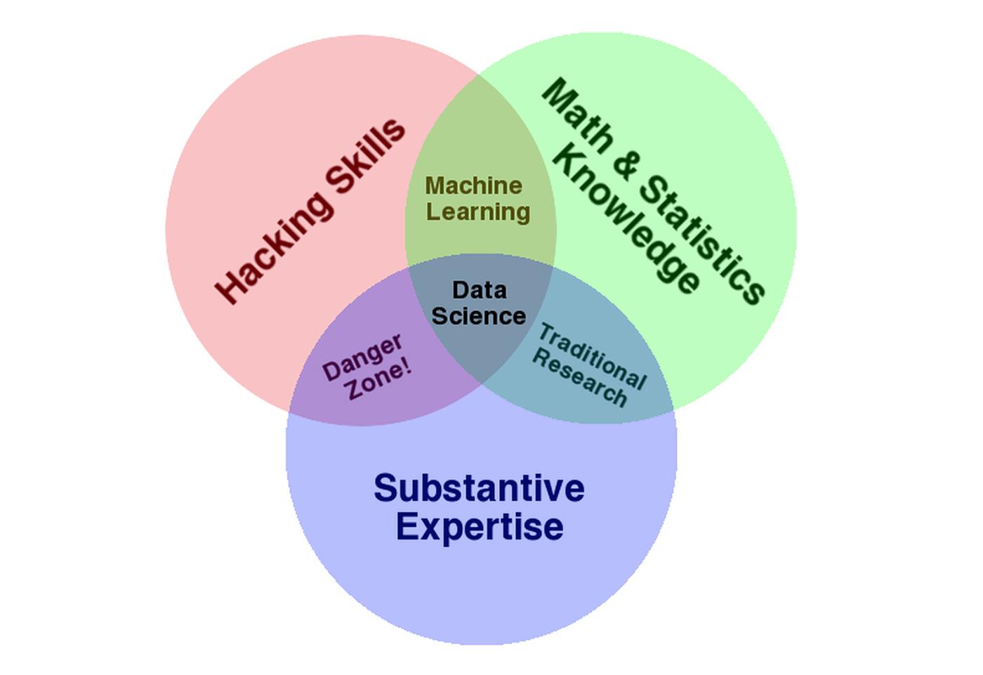 hight resolution of data science venn diagram