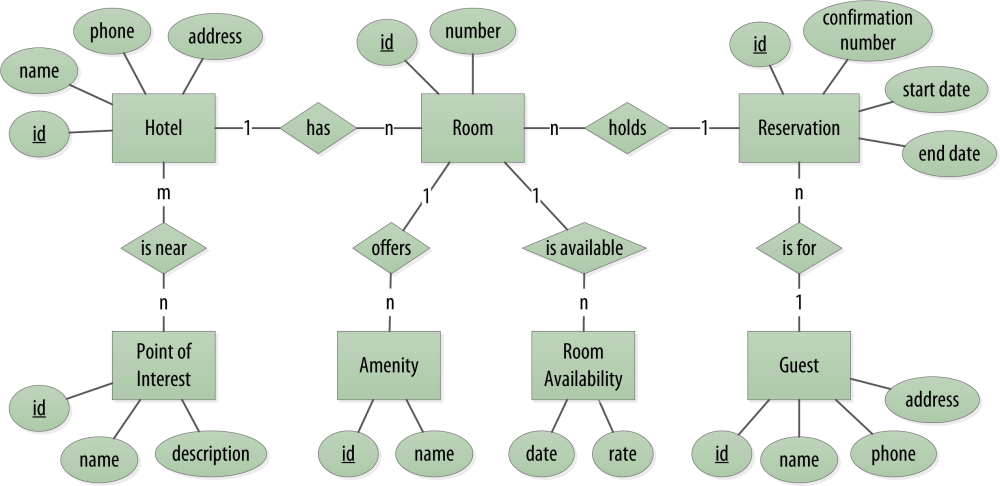 medium resolution of hotel domain entity relationship diagram