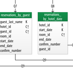Er Diagram For Hotel Booking System Aem Wideband Wiring Designing Data Models Cassandra O 39reilly Media