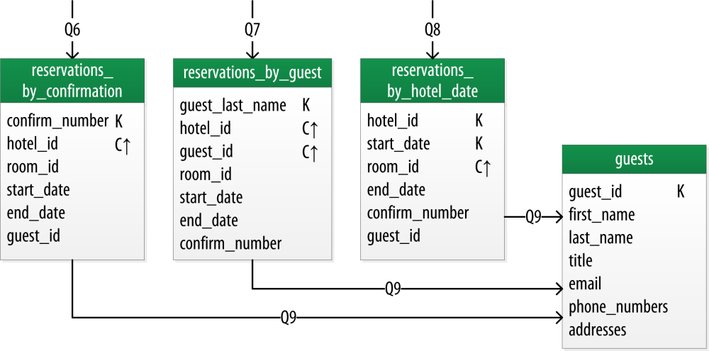 medium resolution of a denormalized logical model for reservations