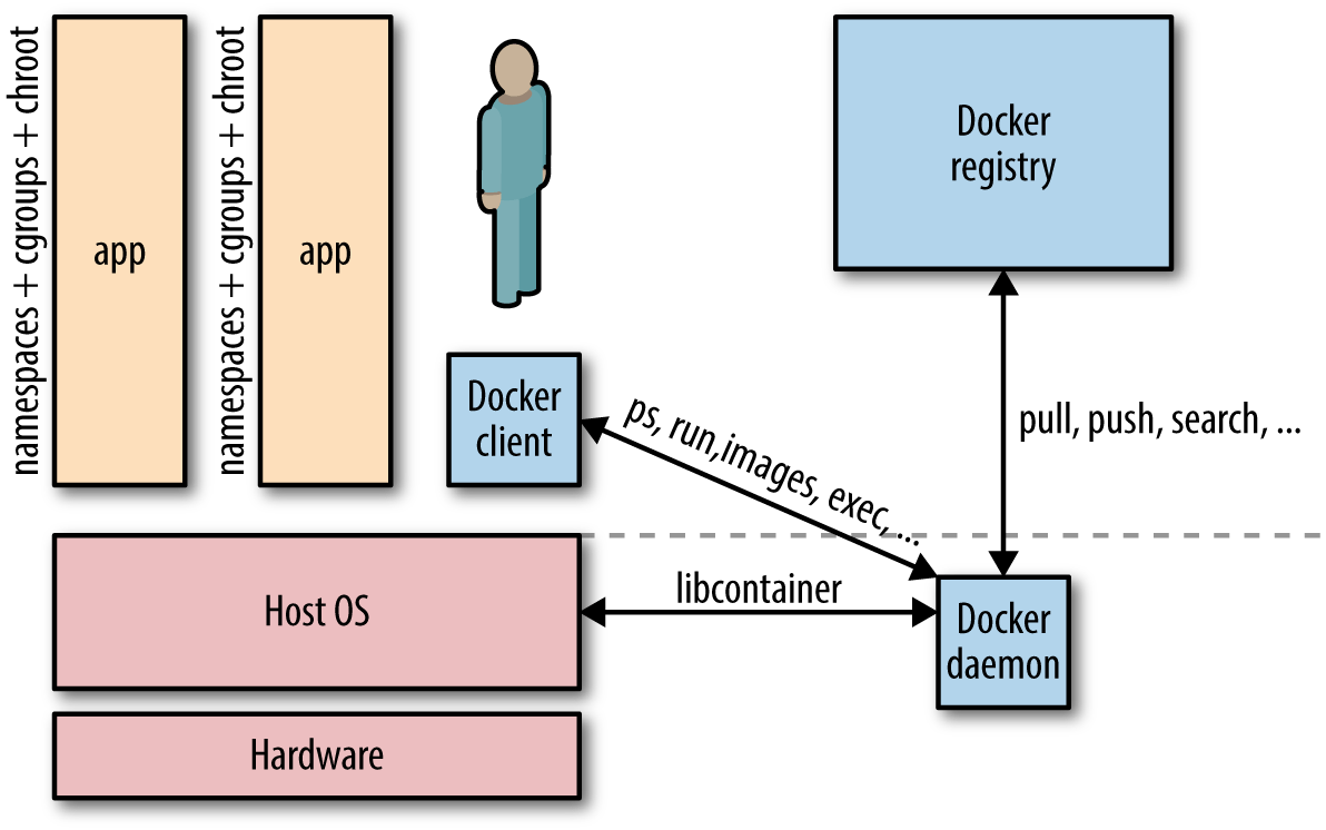 hight resolution of docker architecture