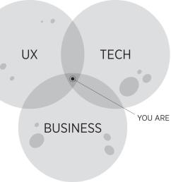 product leadership venn diagram [ 1440 x 1191 Pixel ]