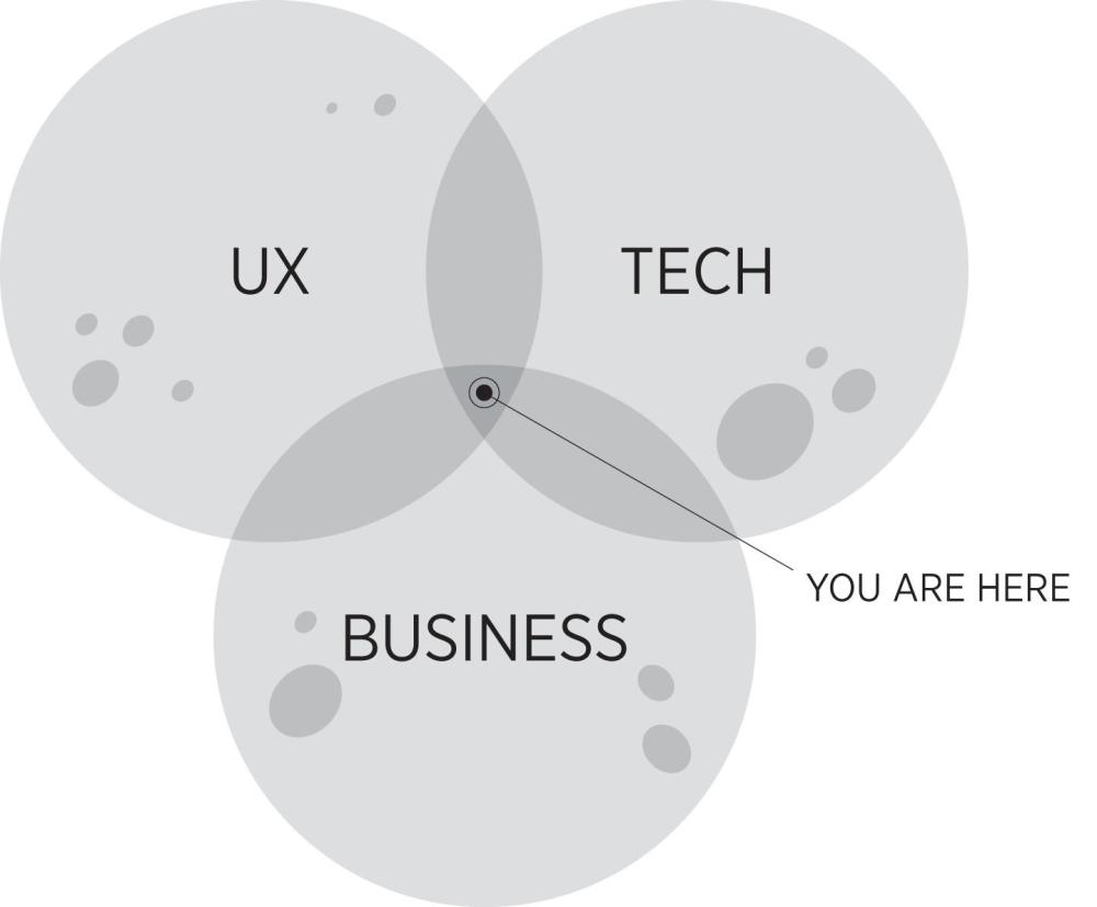 medium resolution of product leadership venn diagram