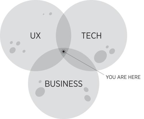 small resolution of product leadership venn diagram