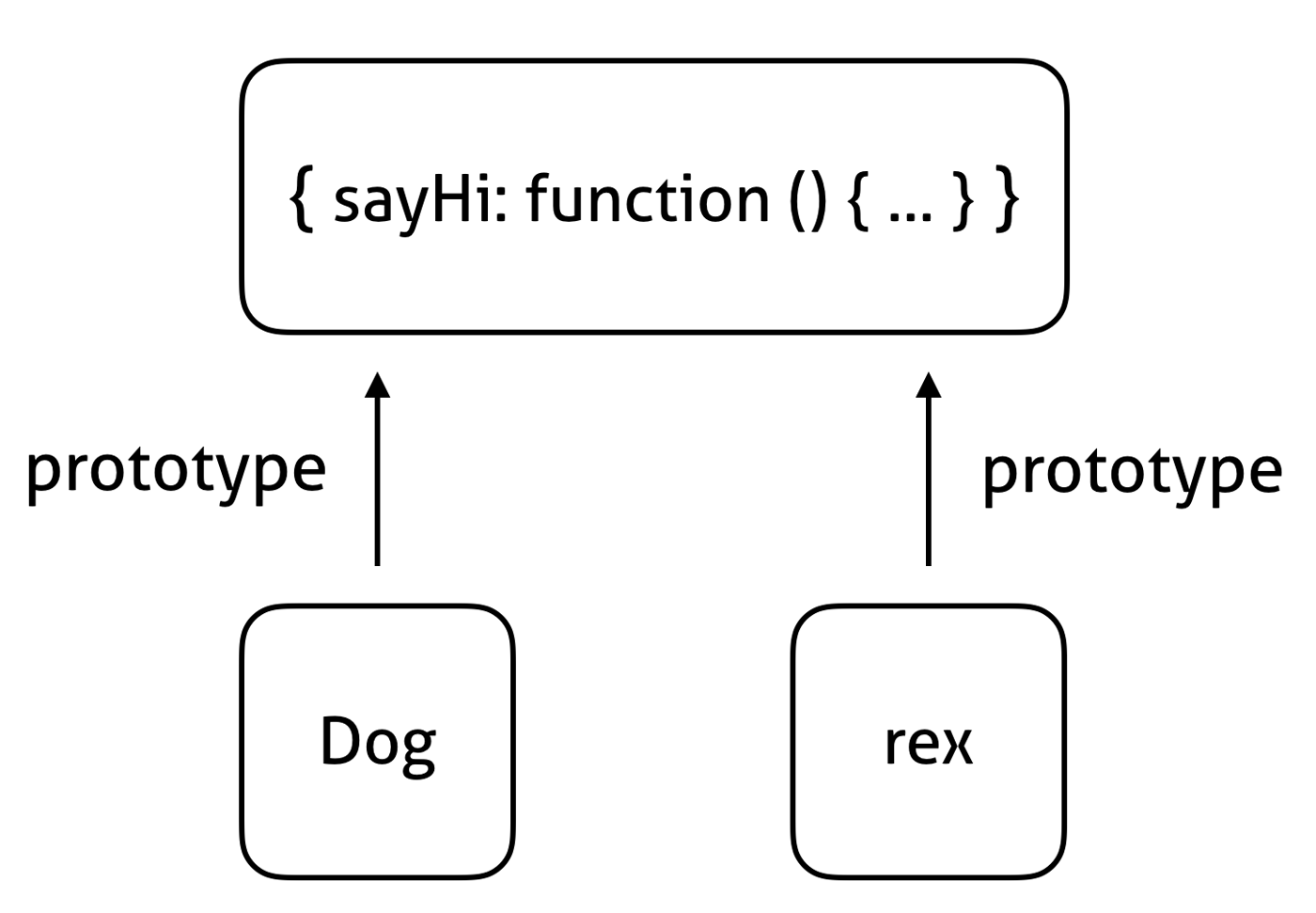 object model diagram