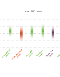 Thc levels in strongest weed strains also what are the high marijuana leafly rh