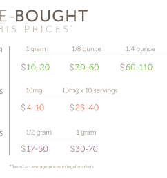 costs estimates of store bought cannabis [ 1900 x 1201 Pixel ]