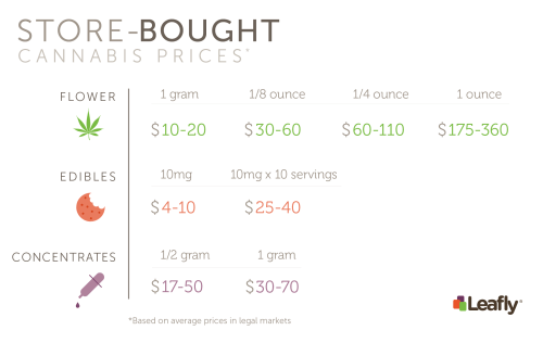 small resolution of costs estimates of store bought cannabis