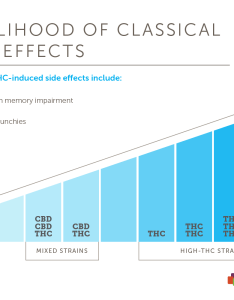 General effects across cannabis strains also predicting strain from thc and cbd levels leafly rh