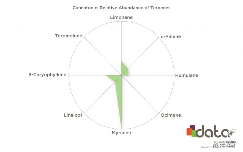 cbd terpenes in cannabis strains: Cannatonic