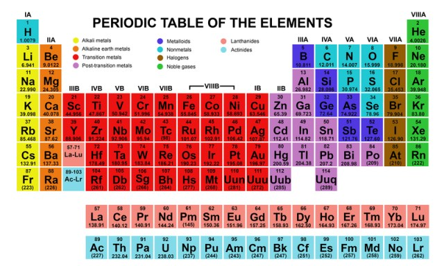 Facts of the periodic table periodic diagrams science periodic table facts gizmocrazed future technology news important facts arrangement of elements urtaz Gallery