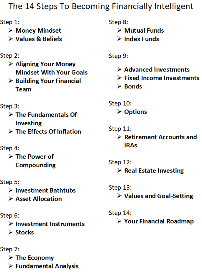 14 Steps to Becoming Financially Intelligent