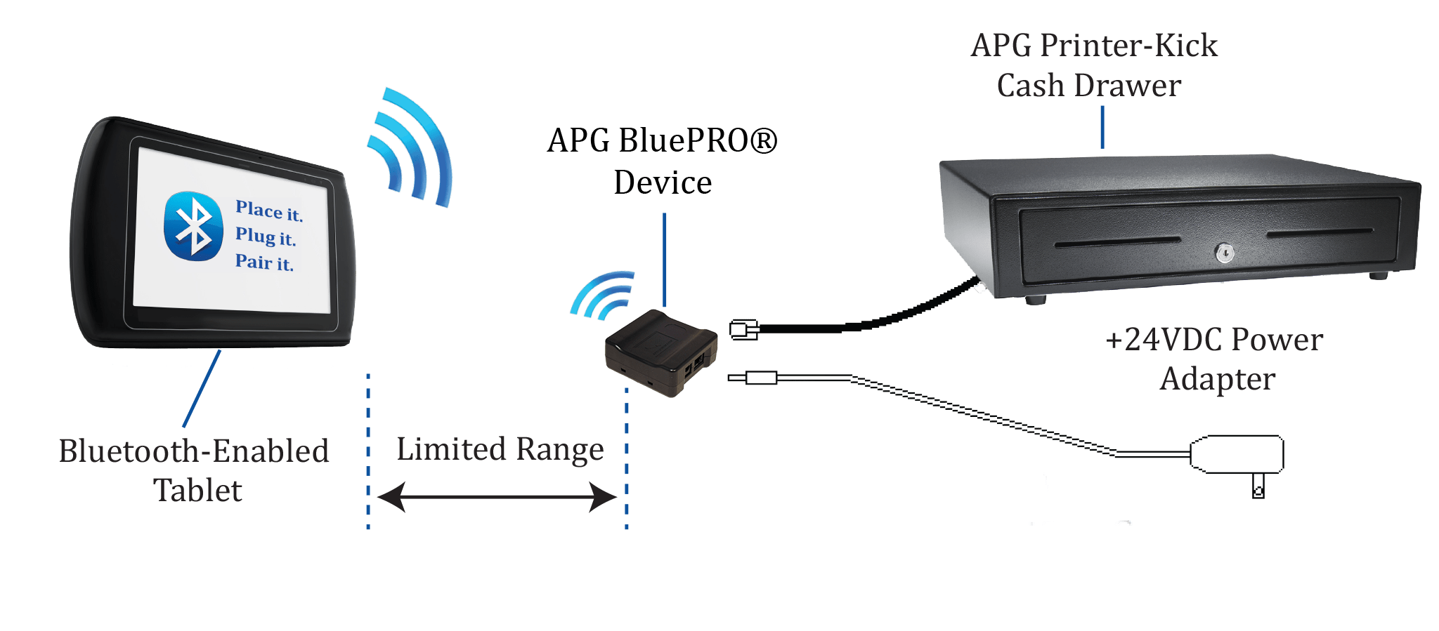 bluetooth application stack diagram fender tbx wiring apg cash drawer releases bluepro device