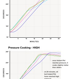 this means multicookers will cook slightly slower than stovetop pressure cookers though still much faster than other cooking methods  [ 2019 x 3473 Pixel ]
