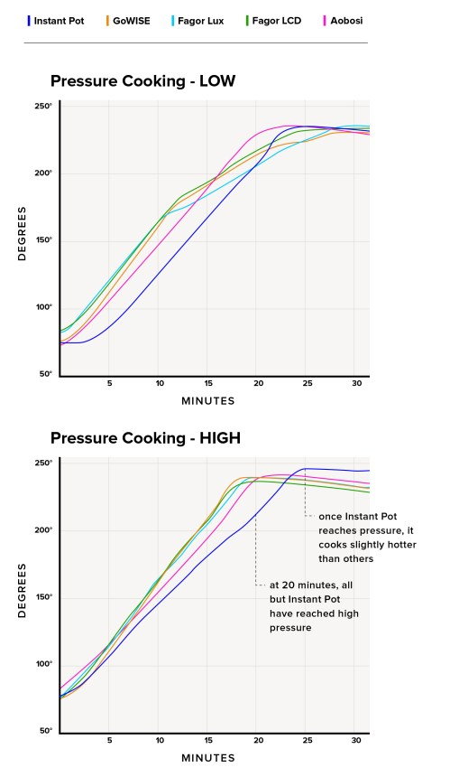 small resolution of this means multicookers will cook slightly slower than stovetop pressure cookers though still much faster than other cooking methods