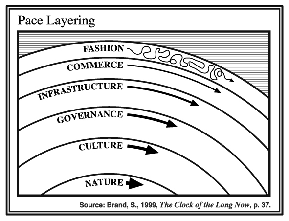 Pace Layering