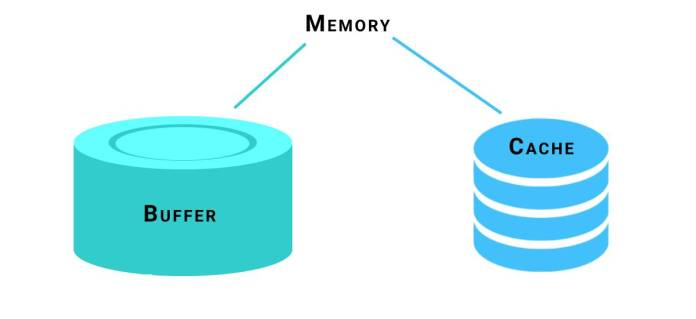 Buffer memory and cache