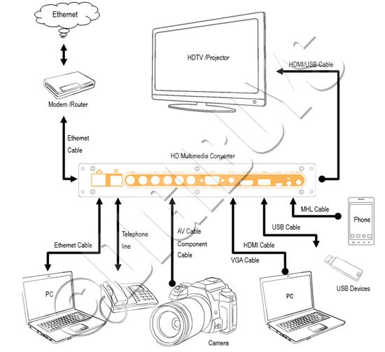 Multimedia Converter MHL HDMI VGA YPbPr AV USB LAN to HDMI