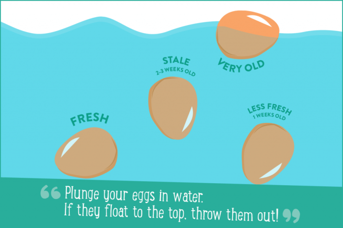How To See If Your Egg Is Fresh