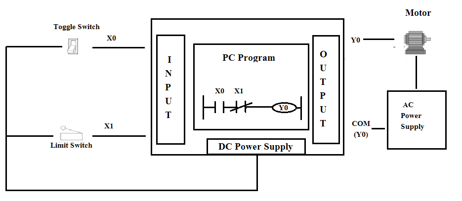 Ladder Logic Diagram : Device notations, Programming